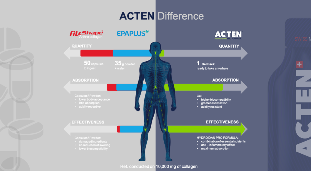 The Pro's Choice Acten and it's competitive advantage